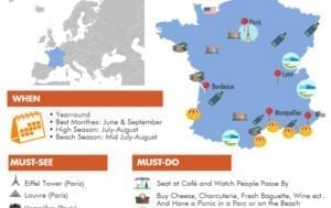 Infographic: France Travel Guide